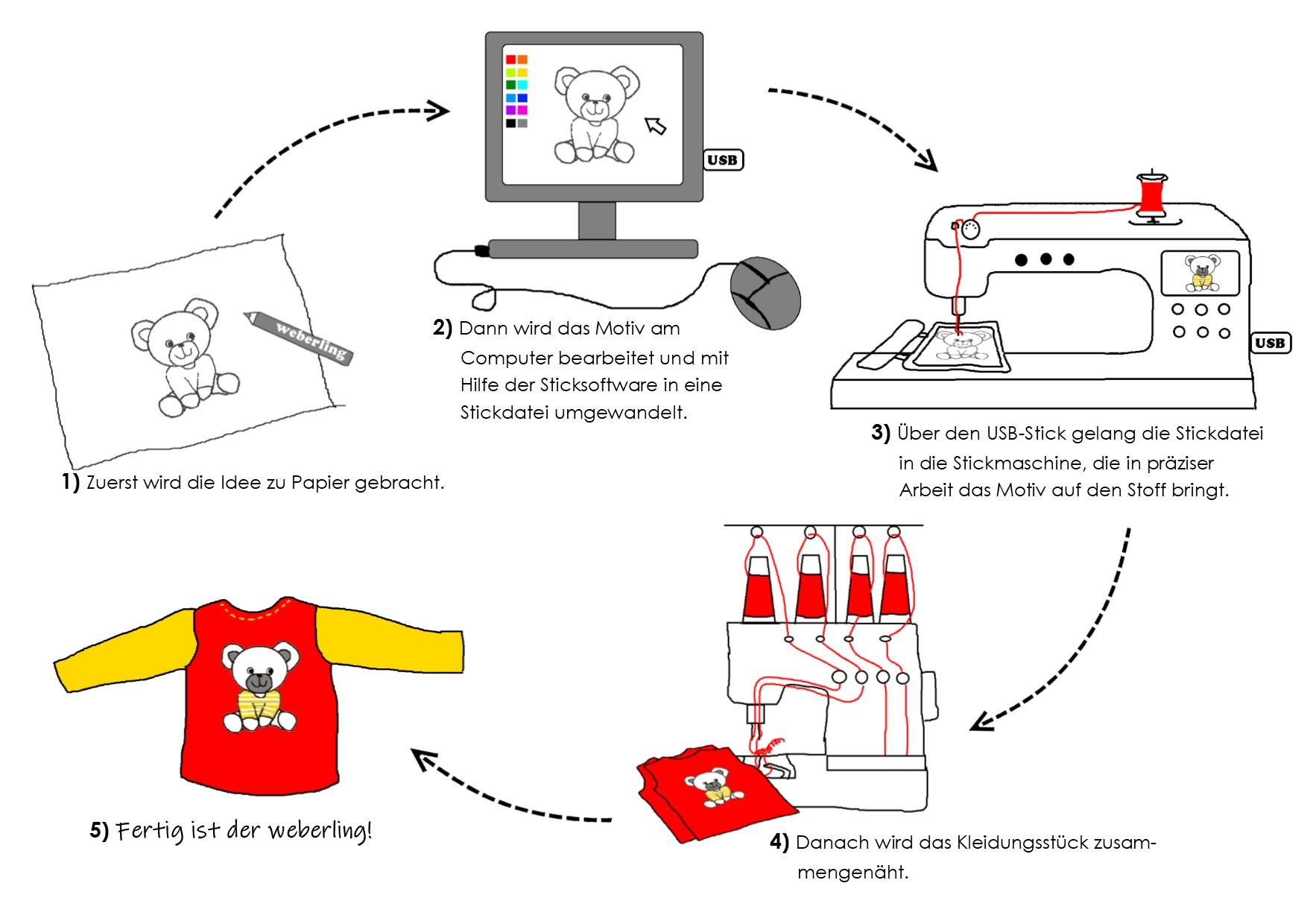 wie eine Stickerei entsteht